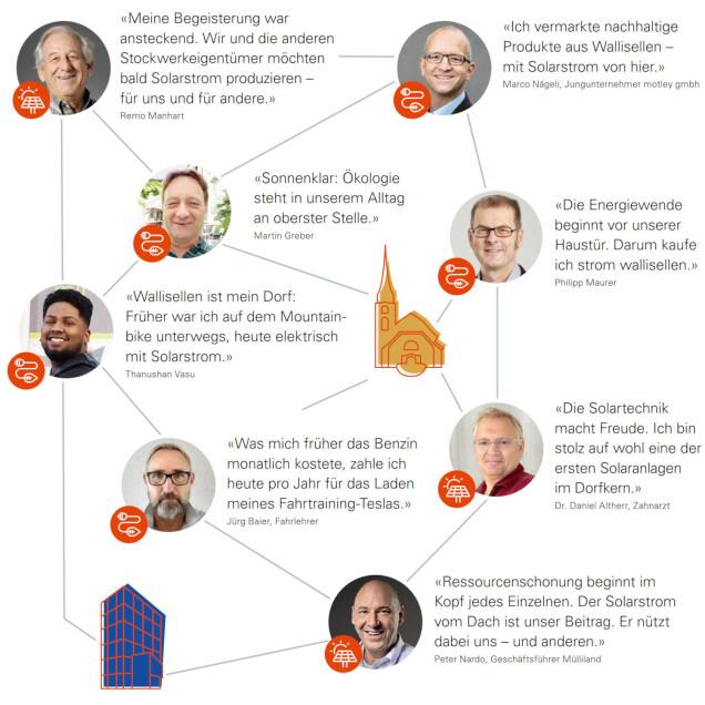 stimmen zu strom wallisellen und Solarproduktion in Wallisellen